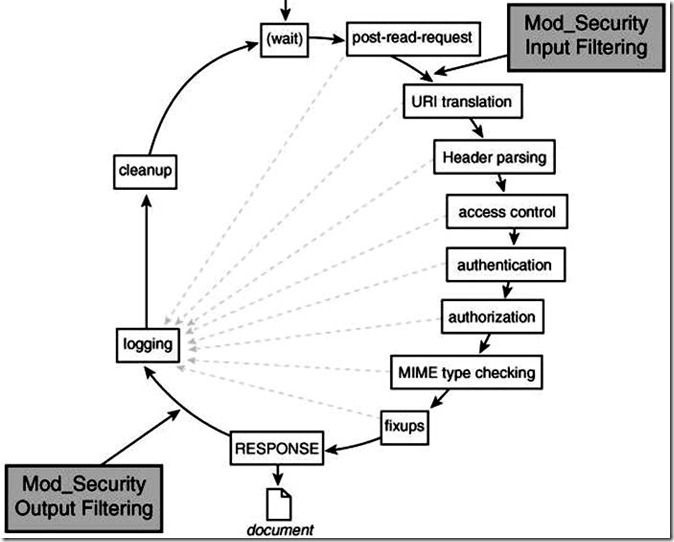 webserver-mod-security-part2-02